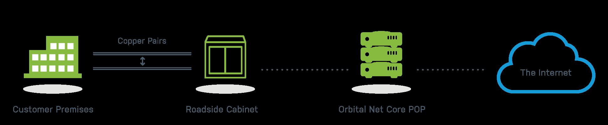 Orbital Net